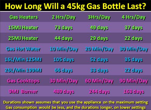 How Long Does a 45kg Gas Bottle Last - How Long Does Bottled