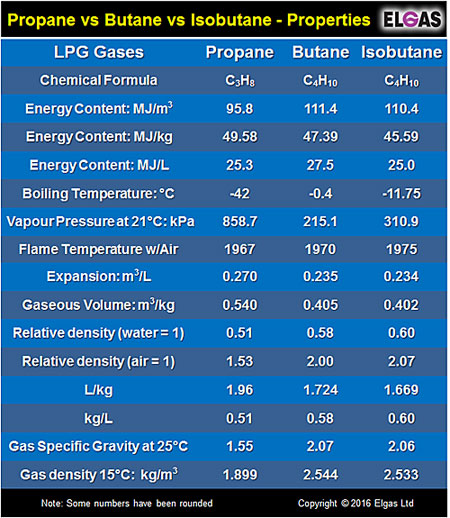 What Is Lpg Lpg Gas Liquefied Petroleum Gas Uses How Made