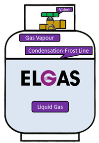 Gas bottle diagram