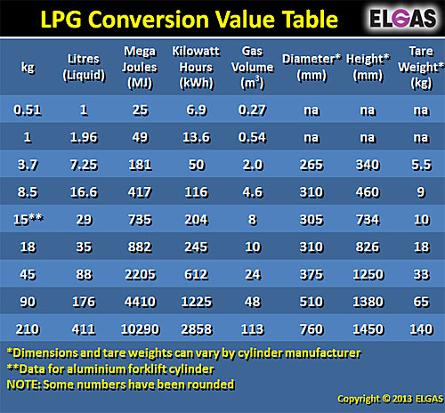 LPG gas bottle sizes and tare weights chart
