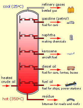LPG processes from oil refining - Diagram