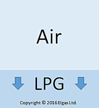 LPG (Propane & Butane) is Heavier than Air