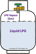 Liquid and vapour in a gas bottle