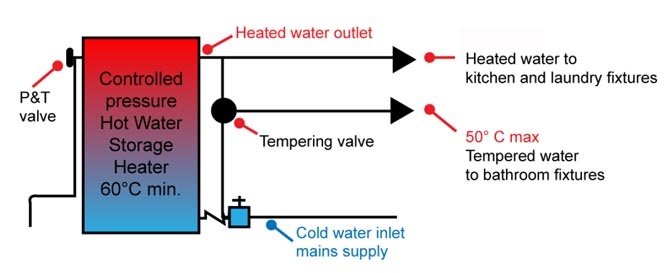 Tempering Valve - What it is & How it Works - Thermostatic Mixing ...