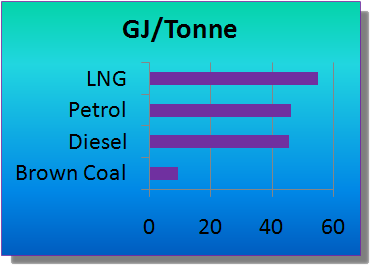 LNG Energy Content